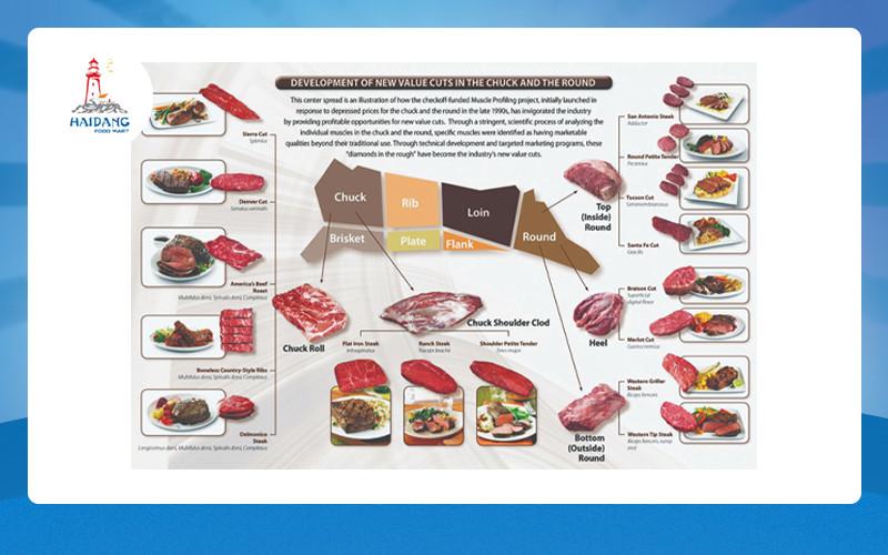 Thịt bò cung cấp nhiều chất dinh dưỡng
